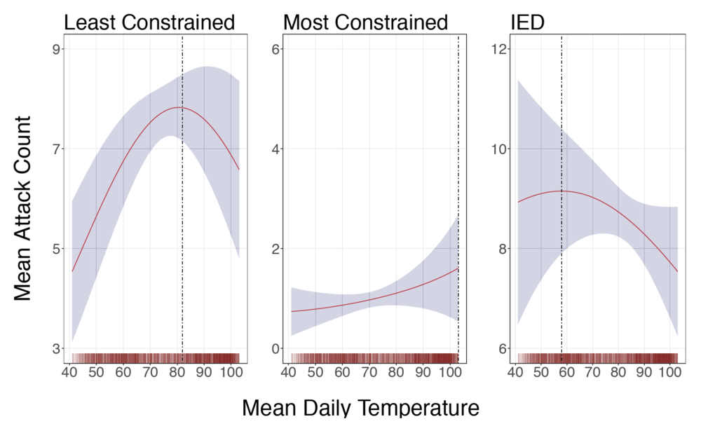 This figure contrasts estimated mean attack counts across types of insurgent violence as a function of mean daily temperatures in Baghdad and Basrah using data for most days of the Iraq War (with 95% Confidence Intervals). Consistent with findings from criminology and psychology, the least organizationally constrained attacks, those primarily involving pistols and rifles over which individual combatants exercise the greatest discretion, tend to increase in temperature, then turn negative beyond a certain threshold. The most organizationally constrained attacks–for instance, car and suicide bombings–show little relationship with temperature.