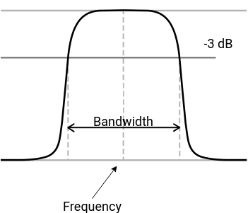 Note the distinction between bandwidth and frequency in this context.