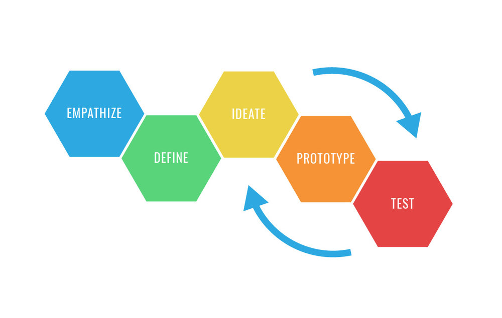 The design thinking process as summarized by the Stanford d.school © Stanford University