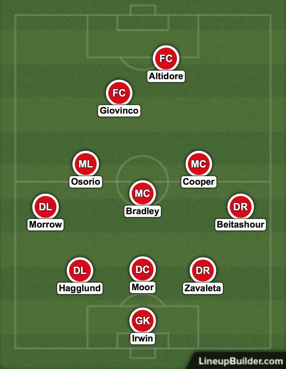 Toronto FC projected starting lineup as of Jan 31, 2017.