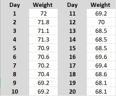 Table 1: Self recorded daily weight (everyday at 08:00) using a low-carbohydrate approach but eating high quantities of food to the point of satiety. No training performed during this time.