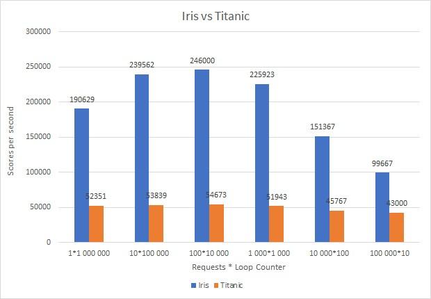 iris-vs-titanic.jpg