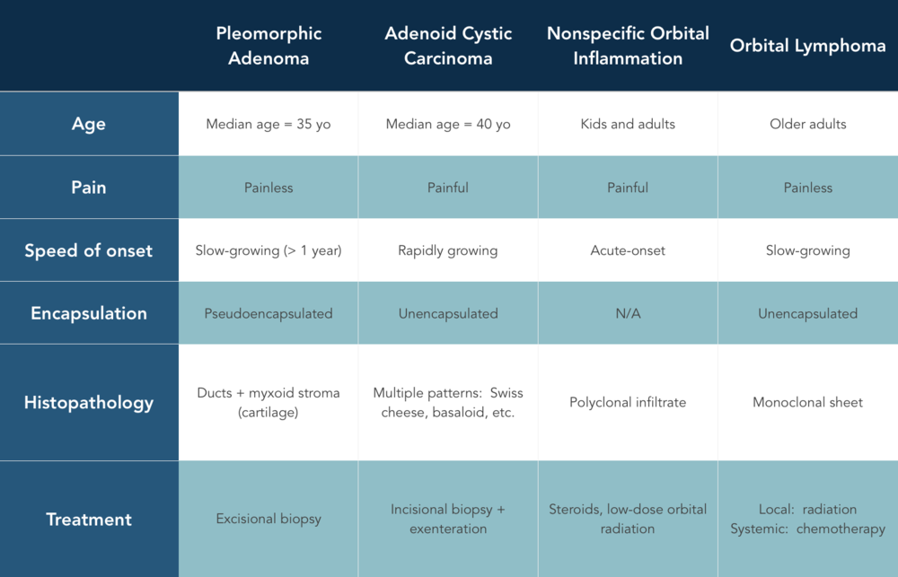 Lacrimal gland inflammation table.png