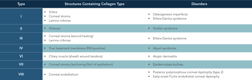 Collagen types.png