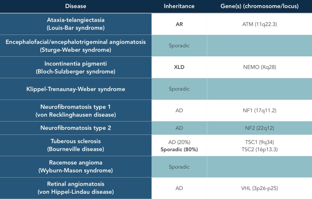 Phakomatoses - Genetics.png
