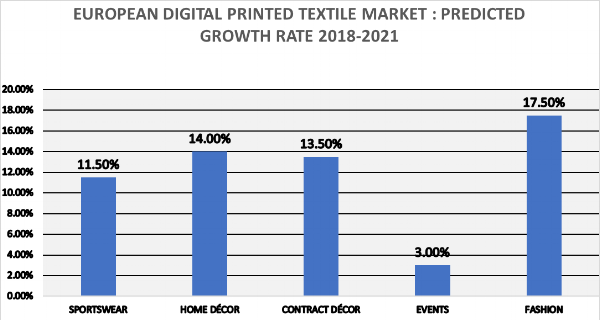 TEXINTEL-PREDICTED GROWTH-DIGITAL-TEXTILES.png