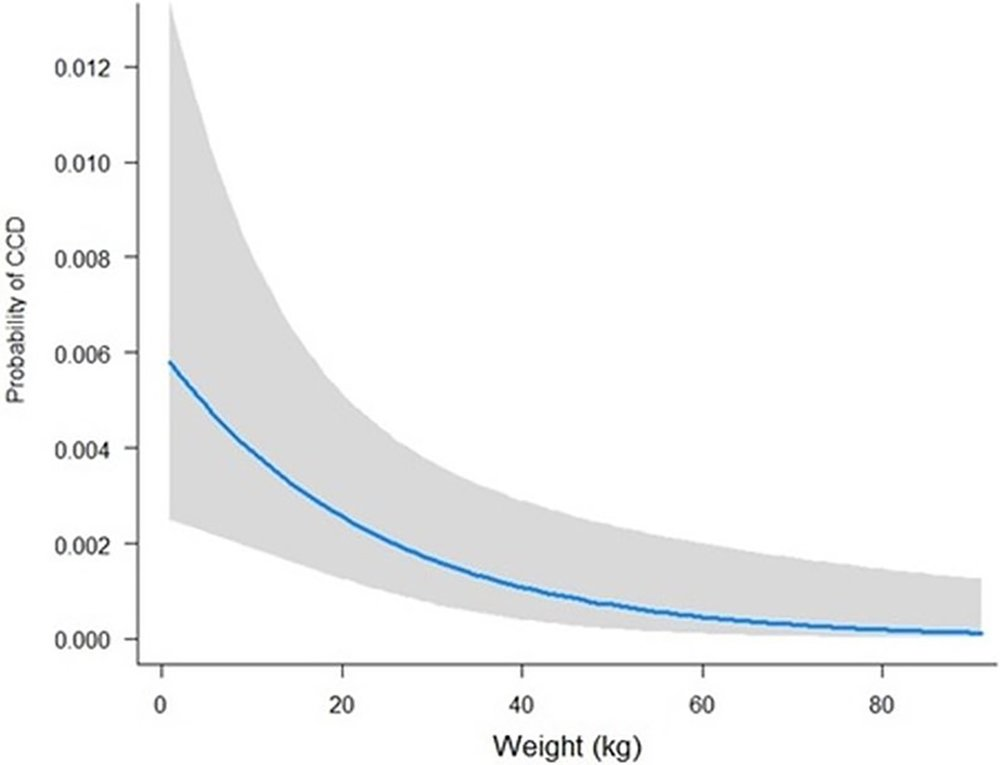 Fig 2. Probability of being affected by canine cognitive dysfunction (CCD) across weight (kg) in the control population.  https://doi.org/10.1371/journal.pone.0192182