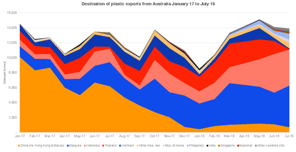 Destination of plastic exports from Australia between January 2017 and July 2018. Click image to zoom. Source: UTS Institute for Sustainable Futures, based on Comtrade data