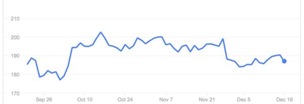 netflix stock over 3 months