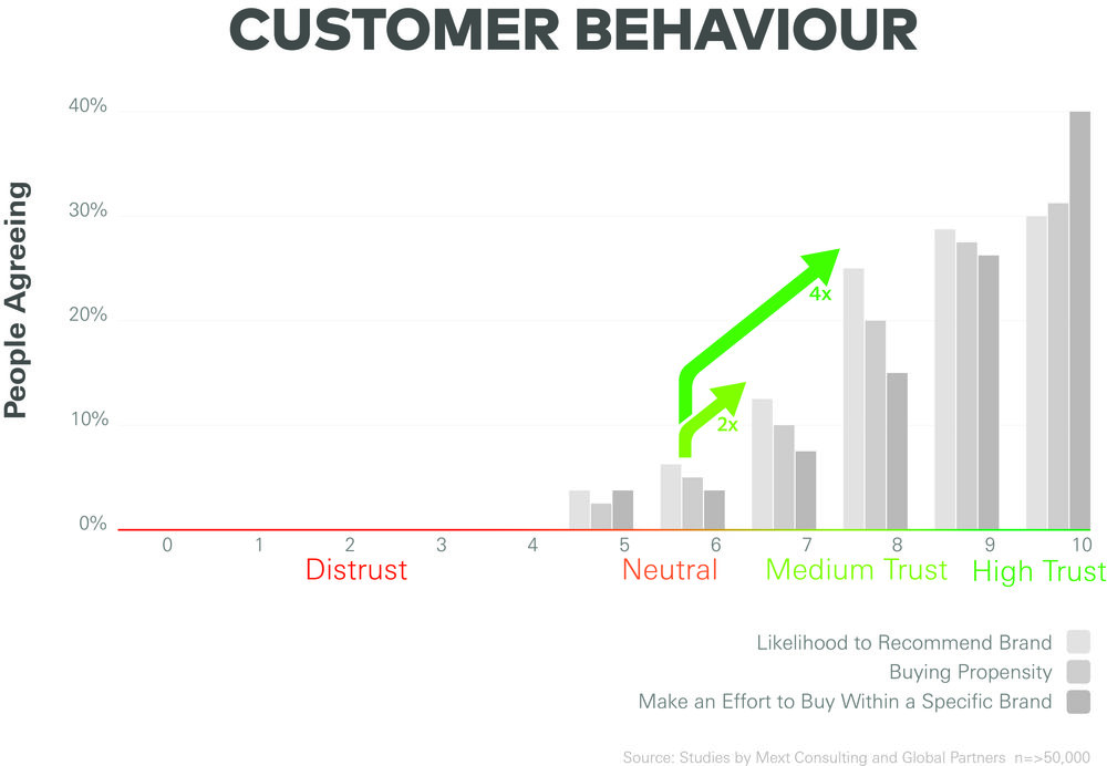 Mext_Consulting_Firm_Melbourne_Trust_Customer_Stepping_Chart_Increased_Trust.jpg