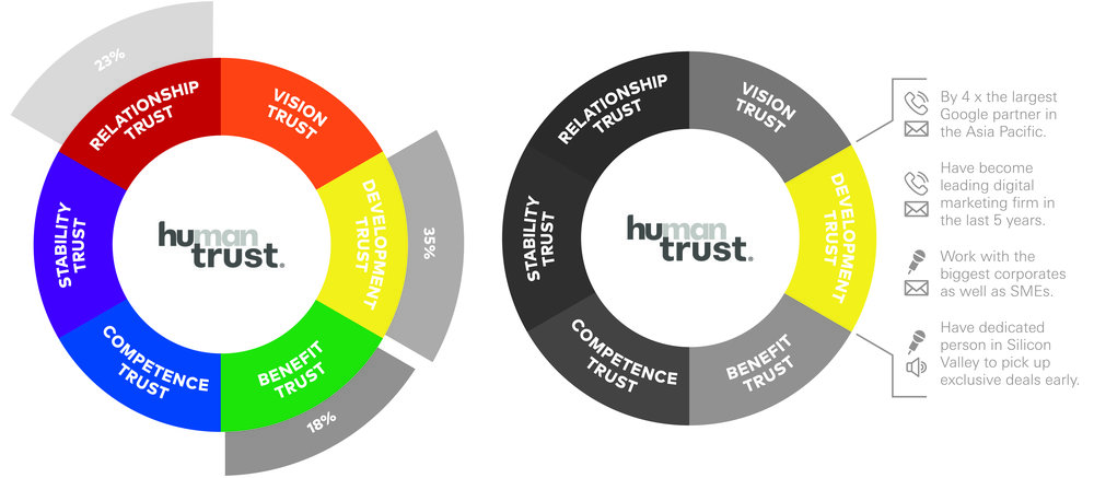 Mext_Consulting_Firm_Melbourne_Trust_HuTrust_Model_Human_Trust_Attributes_Focus.jpg