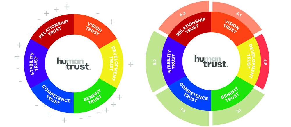 Mext_Consulting_Firm_Melbourne_Trust_HuTrust_Model_Human_Trust_Plus_Minus.jpg