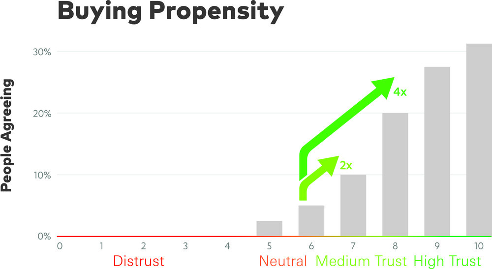 Mext_Consulting_Firm_Melbourne_Trust_Trustify_Stepping_Chart_Buying_Propensity.jpg