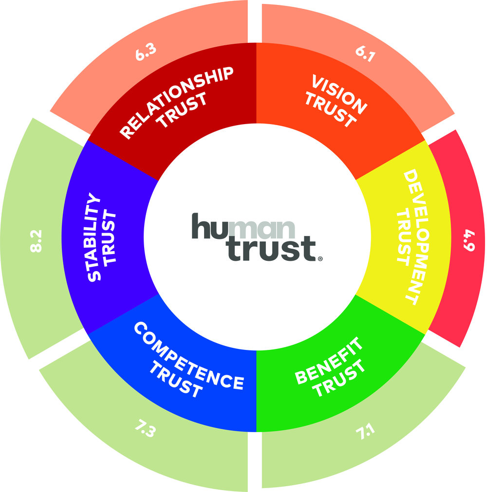 Mext_Consulting_Firm_Melbourne_Trust_HuTrust_Model_Human_Trust_Profile.jpg