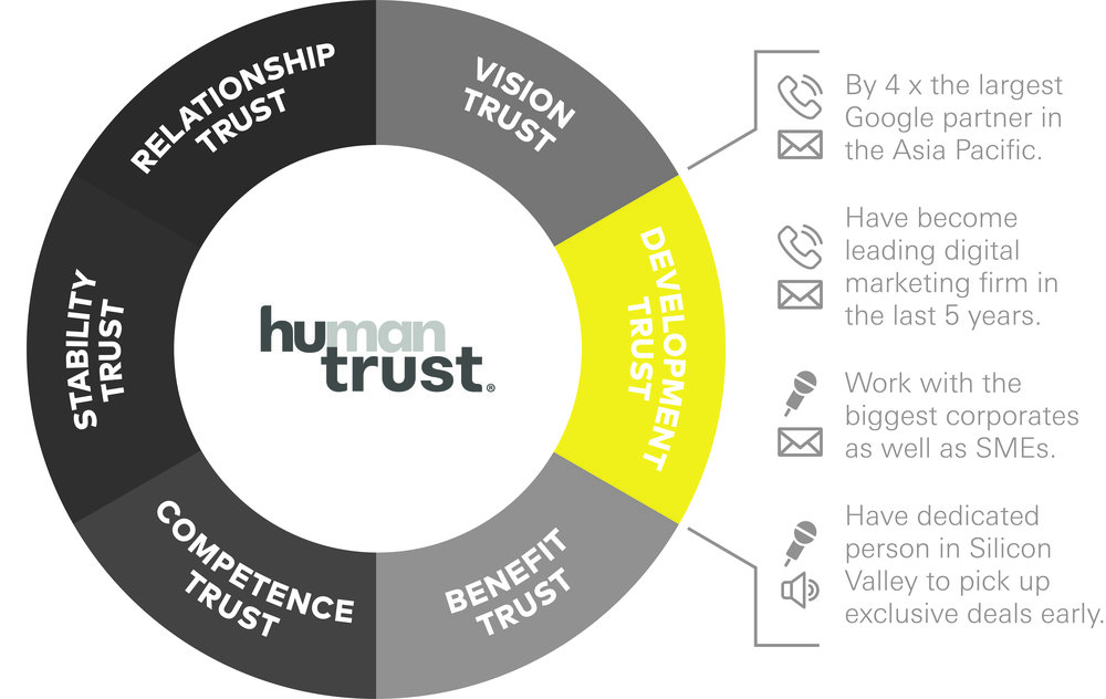 Mext_Consulting_Firm_Melbourne_Trust_HuTrust_Model_Human_Trust_Attributes_Development.jpg
