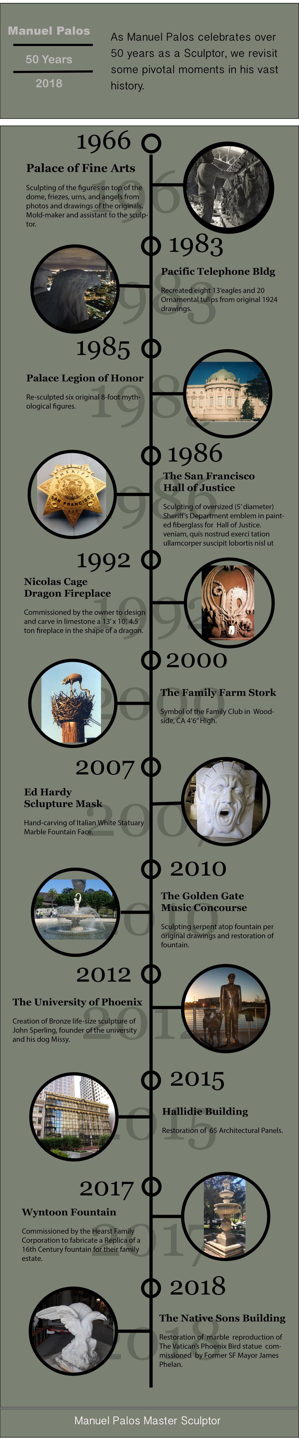 Palos Timeline.jpg