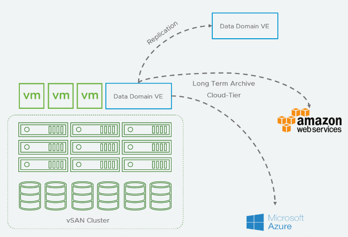Deployment on premise and extension in to public clouds