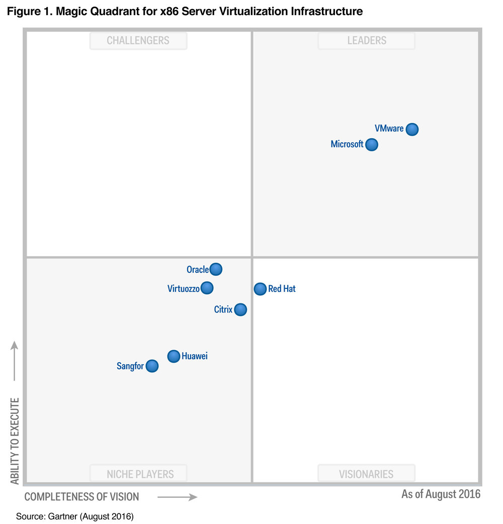 Last Magic Quadrant for x86 Server Virtualisation, 2016