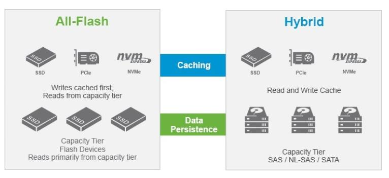 Difference-between-All-Flash-VSAN-and-Hybrid-VSAn.jpg