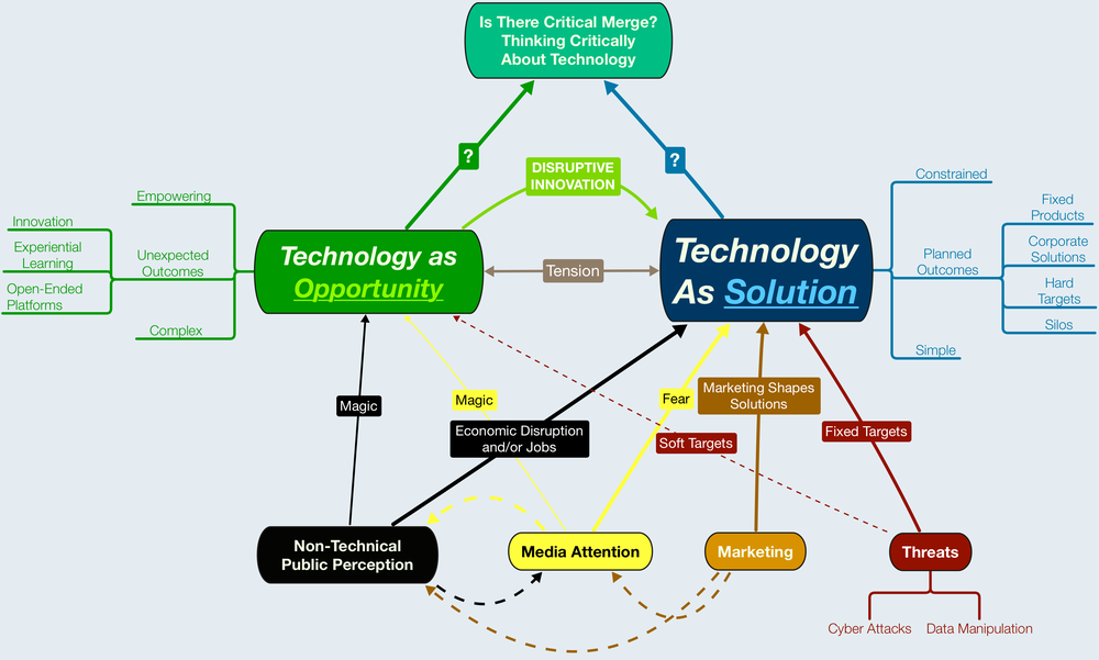 A thought experiment on where two different approaches to technology lead us.