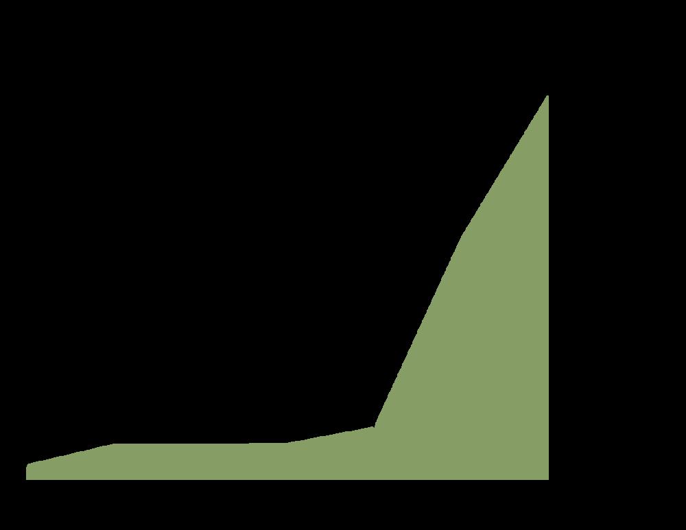 UCRT_Graph1.png