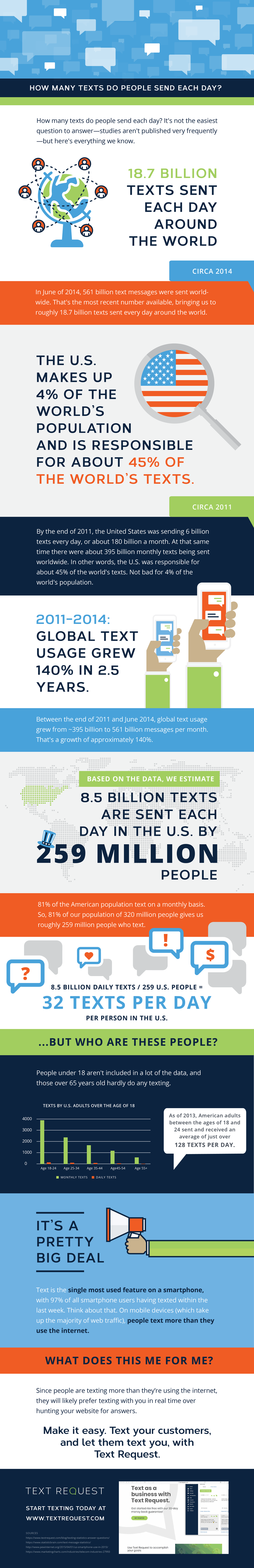 Text Request - Whitepaper Illustration - How Many Texts Do People Send Each Day - FINAL-01.png