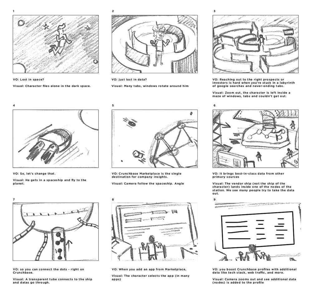 Crunchbase_Storyboard.jpg