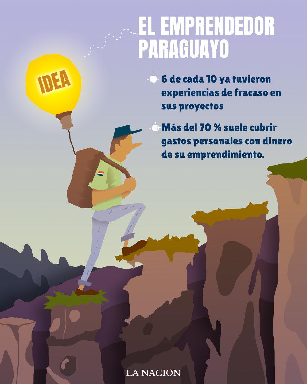 Emprendedor Paraguayo