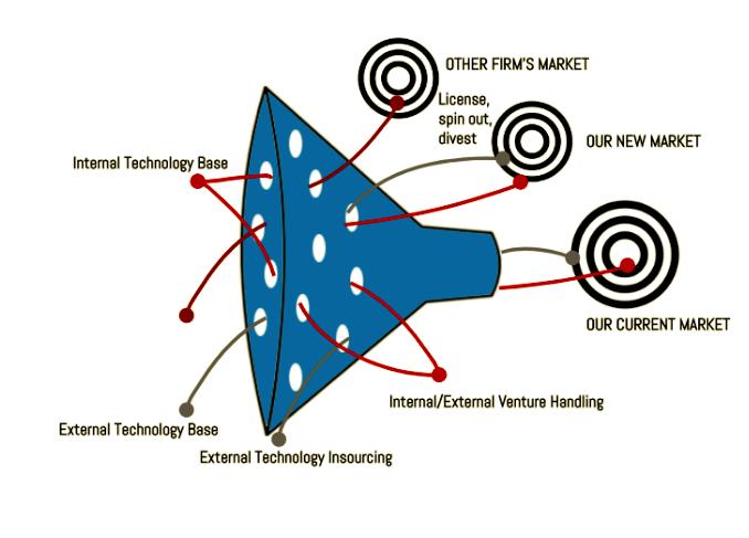 Open Innovation: i fori nell'imbuto rappresentano l'apertura allo scambio interno-esterno rispetto al processo tradizionale di innovazione, che prevede un flusso di portata progressivamente inferiore tra il momento in cui vengono generate idee (tante) e quello in cui solo alcune