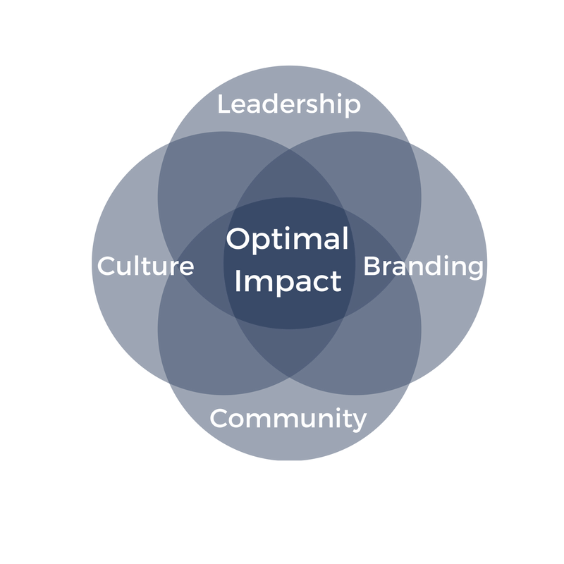 Copy of Copy of Copy of Optimal Impact Group-4.png