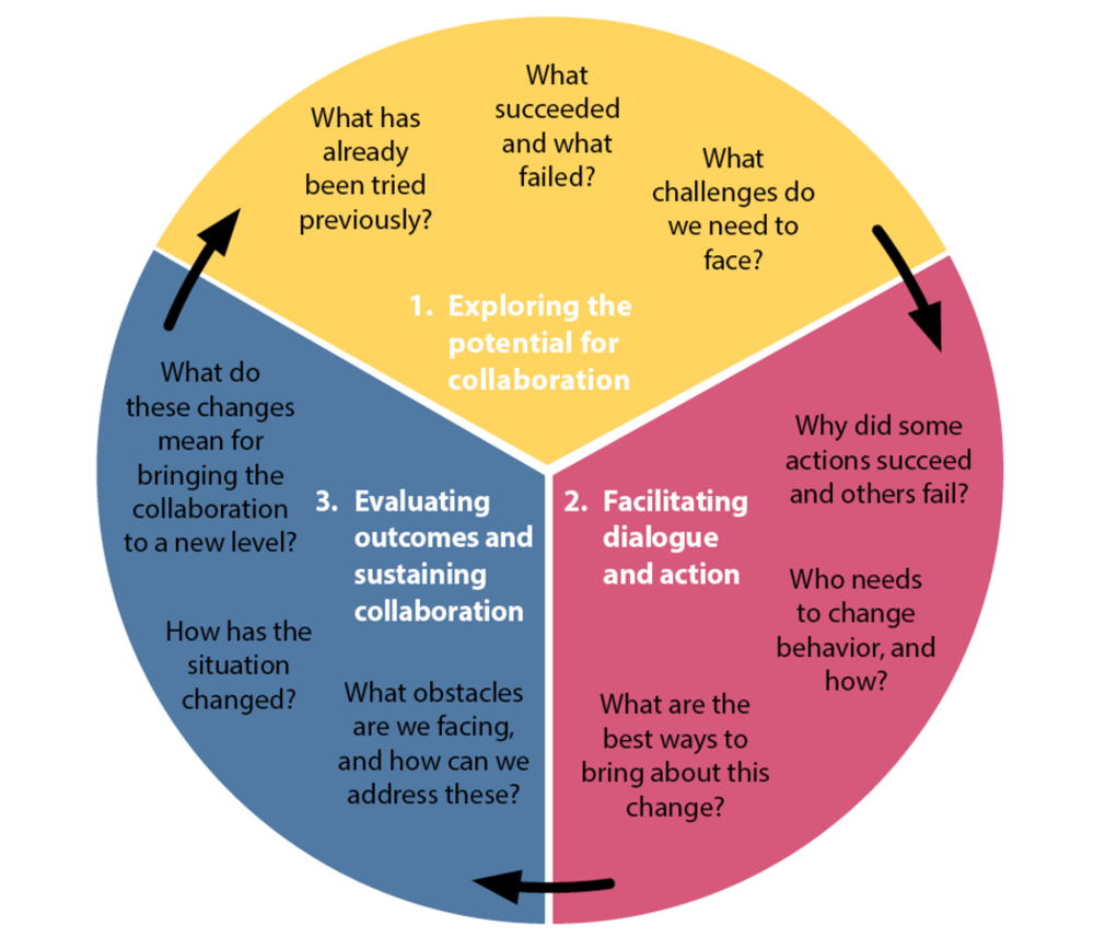CoRe evaluation cycle.png