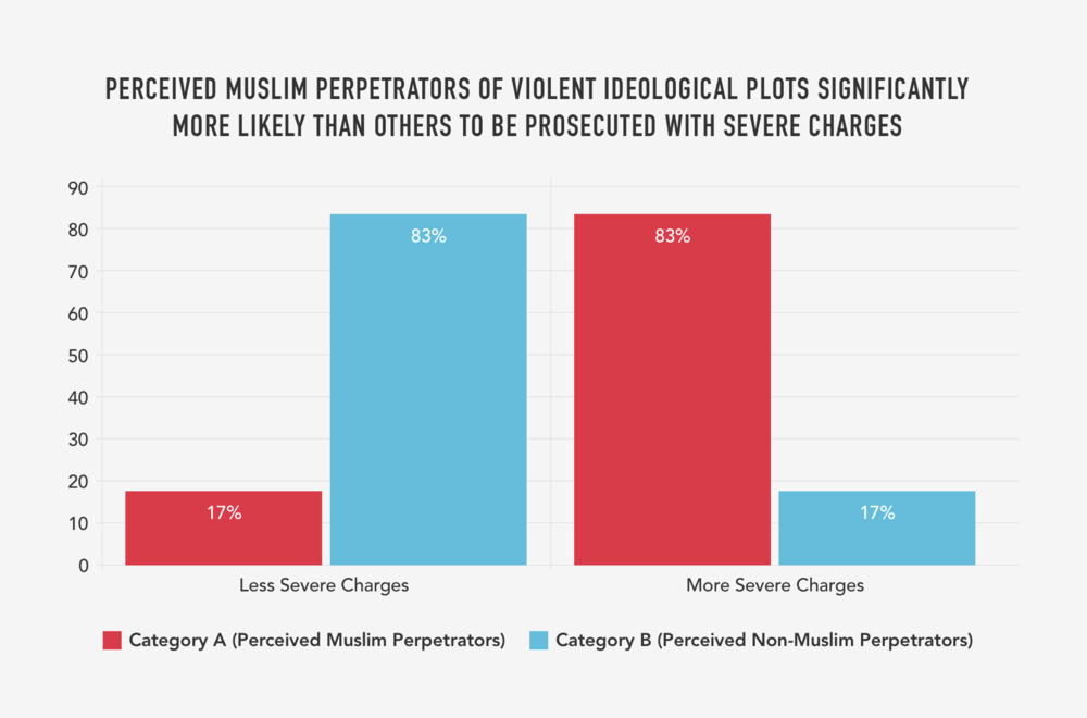 9. PERCEIVED MUSLIM PERPETRATORS OF VIOLENT IDEOLOGICAL PLOTS SIGNIFICANTLY  MORE LIKELY THAN OTHERS TO BE PROSECUTED WITH SEVERE CHARGES (PERCENTAGE).png