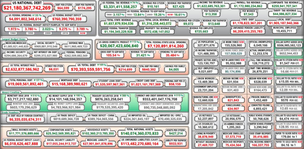 US Debt Clock, as of June 8. (usdebtclock.org)