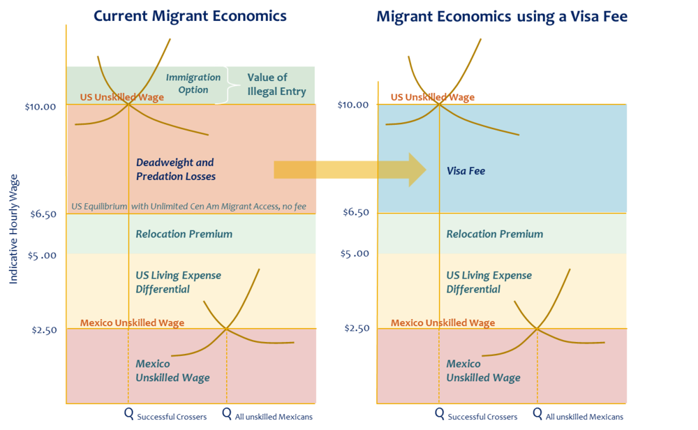 Illegal Migrant Economics - Current and Under a Proposed Market-based Immigration System