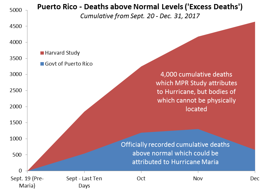 Source:  For Official Deaths, Puerto Rico Institute of Statistics via  Latino USA ; for MPR excess deaths,  Mortality in Puerto Rico after Hurricane Maria , with Princeton Policy monthly interpolations to MPR year-end total.