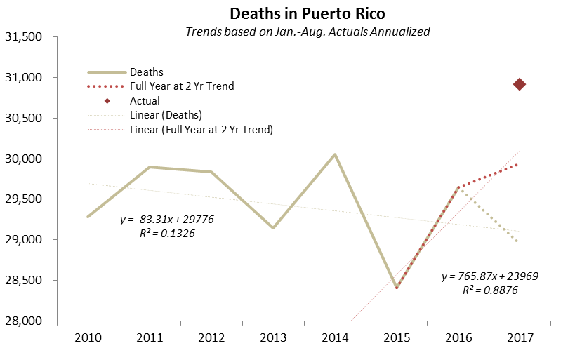 Source: Government of Puerto Rico, Milken Study, Princeton Policy analysis