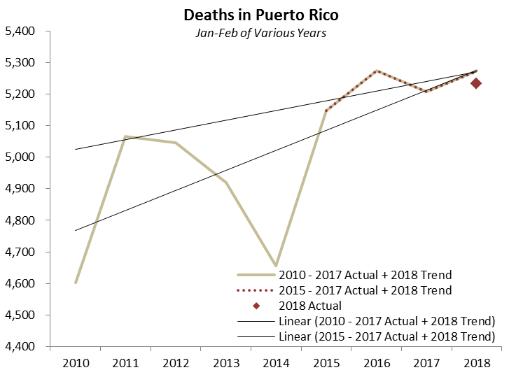 Source: Government of Puerto Rico, Milken