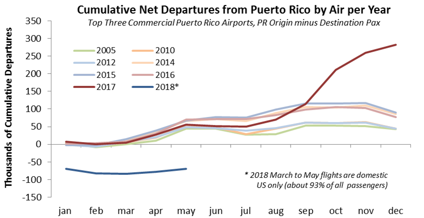 Source:  Bureau of Transportation Statistics  for San Juan, Aguadilla, and Ponce Airports.