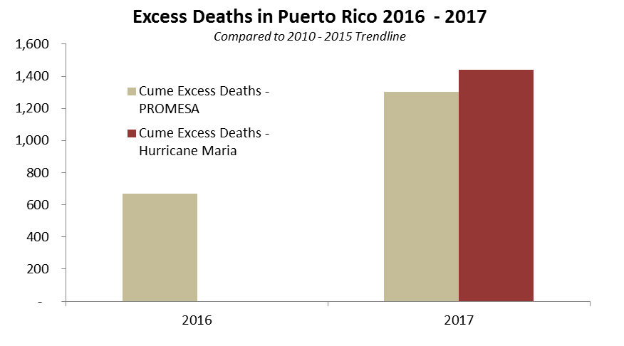 Source: Government of Puerto Rico, Milken Institute, Princeton Policy estimates