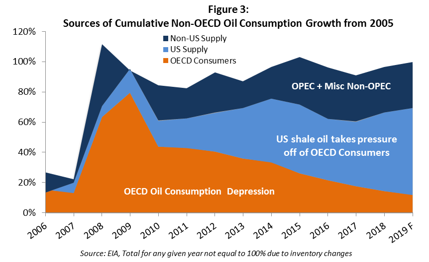 OECD Oil Consumption.png