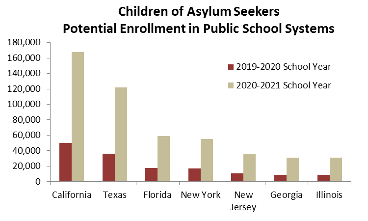 Princeton Policy estimates based on various sources