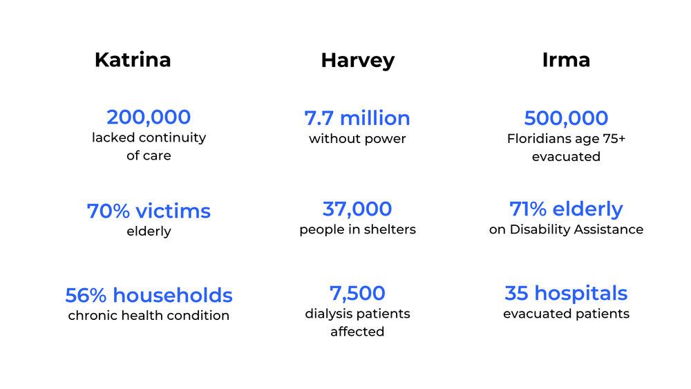 hurricane stats.jpg