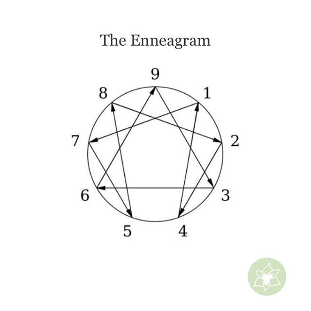 Loved learning about the Enneagram from @enneagramhunter at @agapenashvillecounseling this morning! . . We talked about using the Enneagram as a compassion tool that allows us to love and serve ourselves and others well. What number are you? . . #enneagram