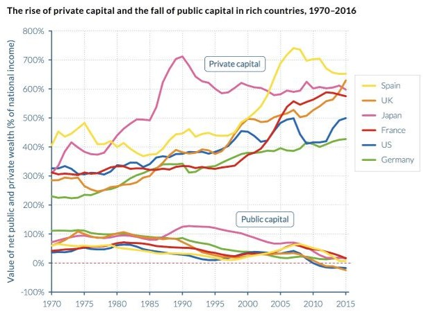 """The value of private capital has soared in developed countries as public capital declines. In the U.S. (blue line) and Britain (orange), the value of public capital is now negative. (WID)   An oft-overlooked phenomenon that both reflects and contributes to rising inequality is the decline of public capital in the developed world, especially when compared to the growth of private capital. The trend hamstrings government efforts to address economic inequality by impoverishing programs that would give middle- and low-income citizens help climbing the economic ladder, such as public education.  """"Since 1980, very large transfers of public to private wealth occurred in nearly all countries, whether rich or emerging,"""" the WID reports. """"While national wealth has substantially increased, public wealth is now negative or close to zero in rich countries.""""  Those include the United States, where public capital has fallen to a negative figure. That's because public capital is defined as public assets minus public debt. The U.S. has borrowed heavily for purposes that include funding tax cuts for the wealthy.  That's effectively a transfer of wealth from the public to rich private individuals, and it's likely to intensify in coming years, as the country borrows to fund the $1.5-trillion tax cut enacted in December to benefit corporations and the rich. Republicans in Congress already are talking about the need to cut back on programs that benefit the middle and working classes, such as Social Security and Medicare, because the nation """"can't afford"""" them. That would be a further draining of wealth from lower-income Americans to the 1%."""