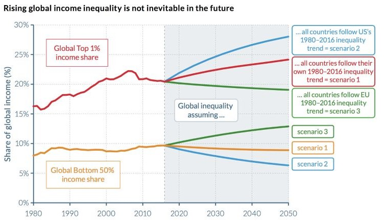 Following the U.S. trend would lead to devastating levels of inequality; following national trends would make things worse though not as much; and following the EU's trend line since 1980 would begin to narrow the gap between rich and poor. (WID)   The choices are easy to identify, but increasingly difficult to implement as the 1% grow more politically powerful. Among the keys to reducing economic inequality are progressive tax systems, inheritance taxes and public investment in education, health and the environment.  In recent years, all three have moved in the wrong direction in the U.S. Tax progressivity has been sharply reduced, most recently with the tax cuts last December. Inheritance taxes also have been reduced. Public education in the K-12 and university levels is being stifled, and the one initiative aimed at improving health, the Affordable Care Act, has been under constant attack from conservatives fronting for the wealthy. The Trump administration has been pursuing a focused campaign to dismantle environmental protections.  These charts reveal how these trends have resulted in inequality and betoken even more in the future. What choices will be made in the U.S. and the rest of the developed world in years to come?