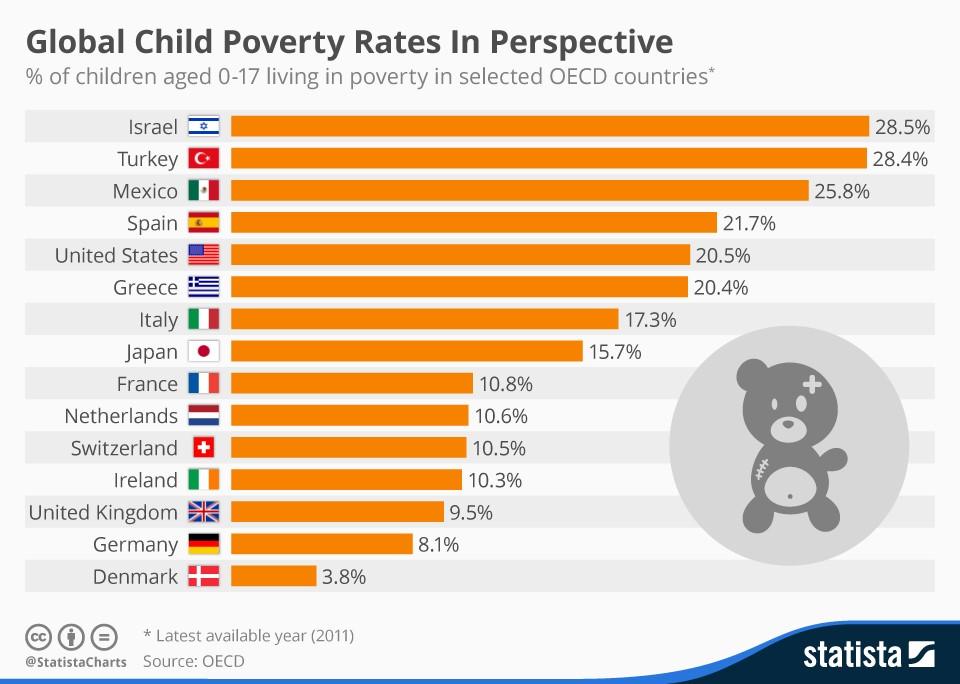 Global Child Poverty Rates.jpg