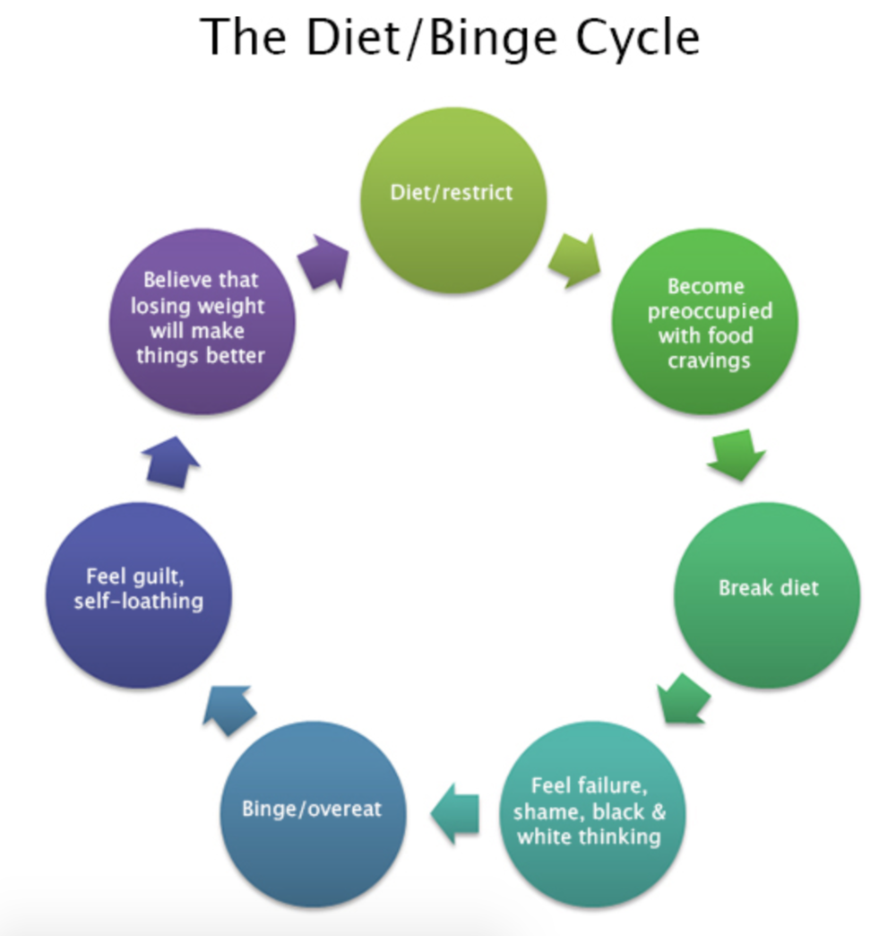 Photo from: Eating Disorders Victoria