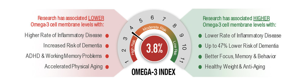 The Omega-3 Index has been published in over 100 peer-reviewed journals in collaboration with top institutions, including those below. It measures the fatty acids in your cell membranes that help reduce inflammation, strengthen brain cell connections, and regulate vital neurotransmitters involved in memory, mood, and attention. This is one of the most important biomarkers of cell health and optimal function.