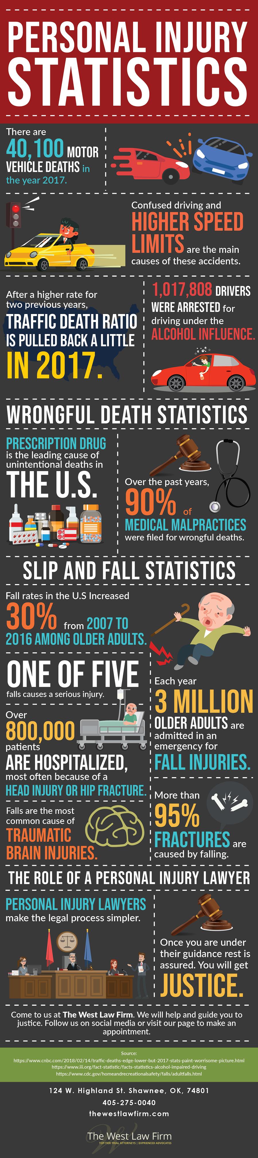 Personal Injury Statistics