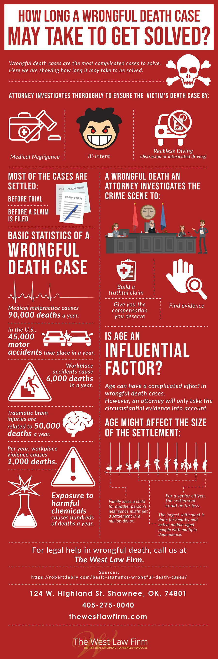 Wrongful Death Infographic